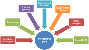 Explain Steps of Investment Plans