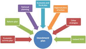 Explain Steps of Investment Plans