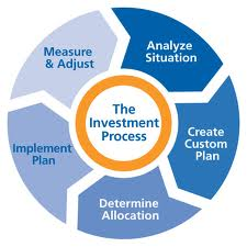 Analysis on Investment Process