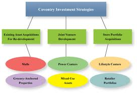 Discuss on to Develop an Investment Strategy