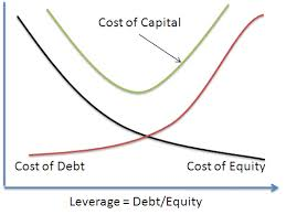 Introduction to Financial Leverage