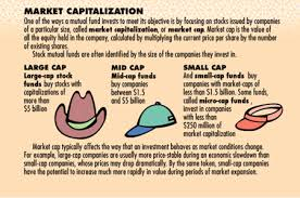 Define Market Capitalization from Penny Stock to Mega Cap