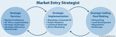 Presentation on Market Entry