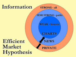 Explain Efficient Market Hypothesis