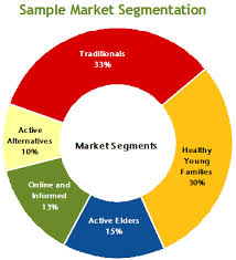 Presentation on Identifying Market Segments and Targets