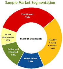 Presentation on Identifying Market Segments and Targets