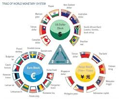 Lecture on International Monetary System
