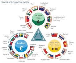 Presentation on Monetary System