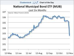 Define the Municipal Bonds