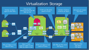 Virtualization Storage Solution