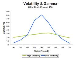 Discuss on Basics of Option Volatility
