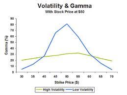 Discuss on Basics of Option Volatility