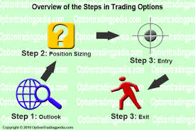 How are options traded