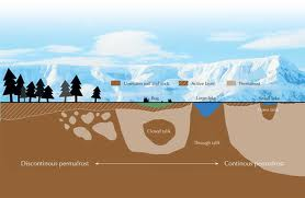 Lecture on Permafrost