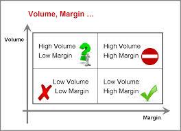 Define and Discuss on Profit Margin Ratios