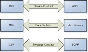Lecture on Programming by Contract