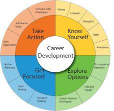 Careers in IT Development