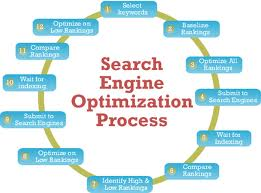 Web Hosting And Search Engines Optimization
