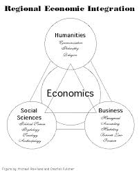 Presentation on Regional Economic Integration