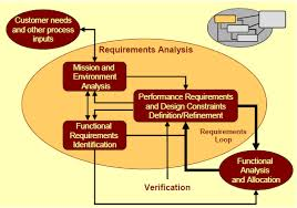 Lecture on Requirements Analysis
