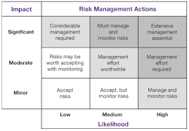 Financial Risk Management Tools