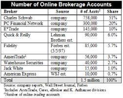 Define and Discuss on the Stockbroker