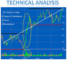 Difference between Stock Selection vs Technical Analysis