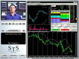 Discuss on Day Trading Software