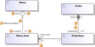 Lecture on Design Phase and UML Class Diagrams