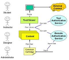 Lecture on Use Cases