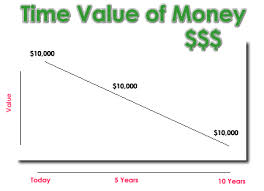 Preserving the Value of Money
