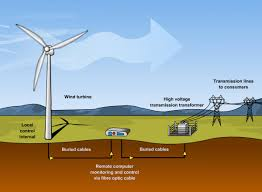 Lecture on Wind Power