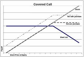 Writing Covered Calls for Maximum Profits
