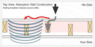 Achieve Sound Insulation