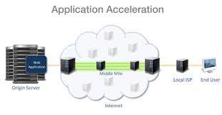 Web Application Acceleration
