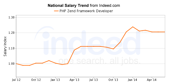 Compensation of Zend Framework in PHP Development