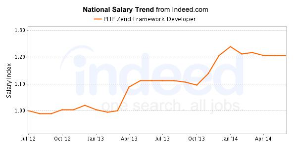 Compensation of Zend Framework in PHP Development