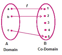 Important of Math in Every Domain