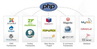 PHP Applications Development Beneficial for Online Business