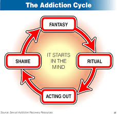 Define Types of Sex Addiction Treatments