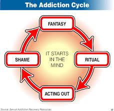 Define Types of Sex Addiction Treatments