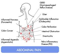 Reasons of Lower Abdominal Pain