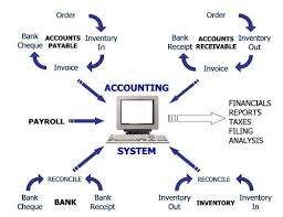 Explain on Accounting System