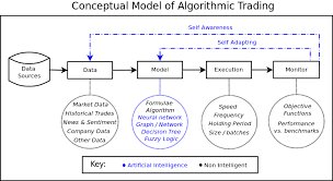 Types of Algorithmic Trading Systems