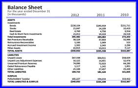 Define and Discuss on Balance Sheets