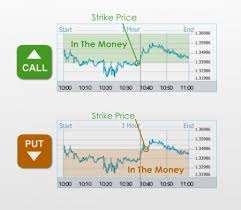 Binary options commodities