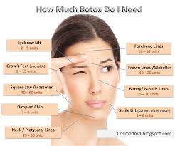Botox Treatment Procedure