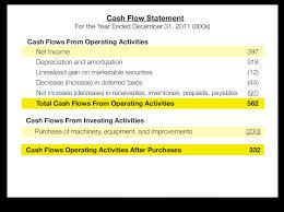 Define and Discuss on Cash Flow Statements