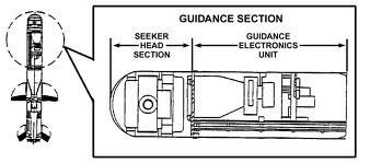 Missile Guidance