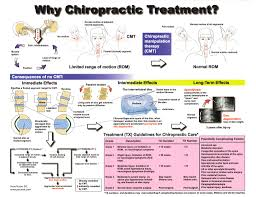 Health Advantages of Chiropractic Treatments